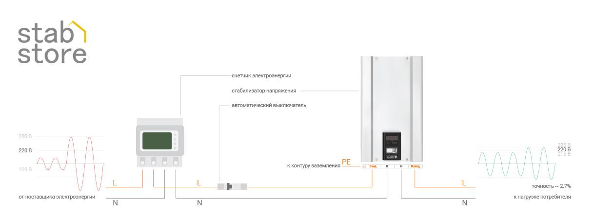 Схема подключения однофазных стабилизаторов напряжения ЭЛЕКС АМПЕР к однофазной сети