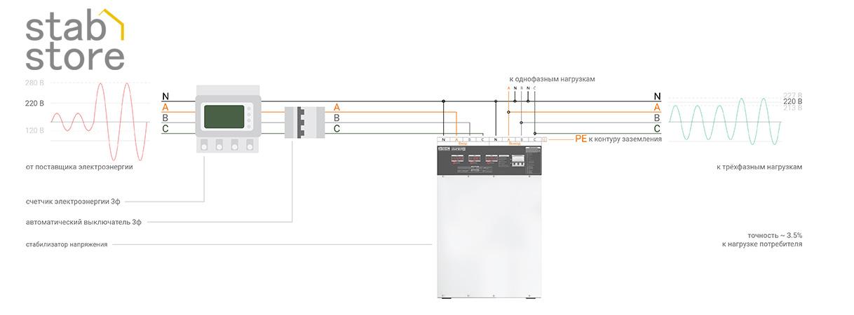 Схема подключения трехфазных стабилизаторов напряжения ЭЛЕКС АМПЕР к трехфазной сети