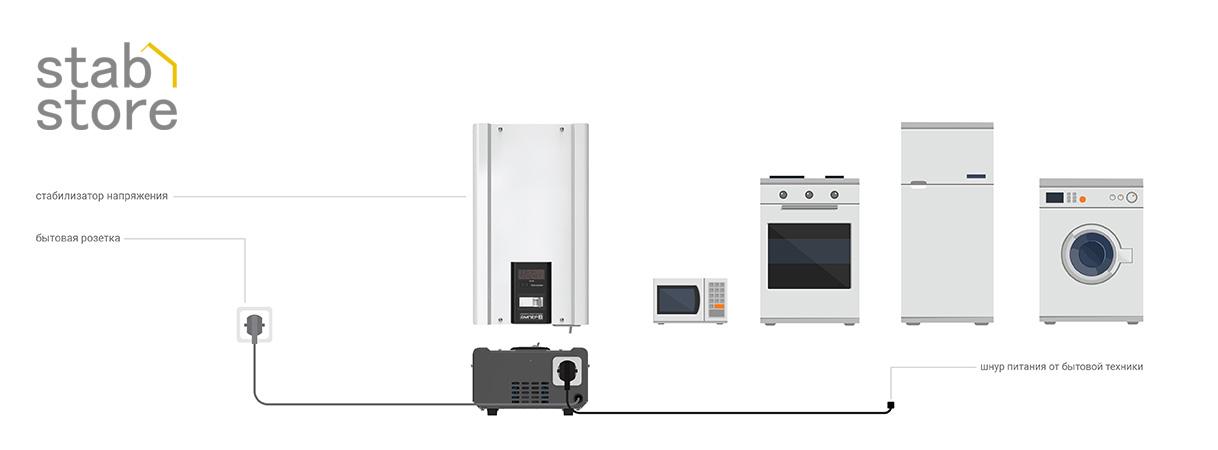 Схема подключения однофазных стабилизаторов напряжения ЭЛЕКС АМПЕР (до 3,5 кВт) к однофазной сети