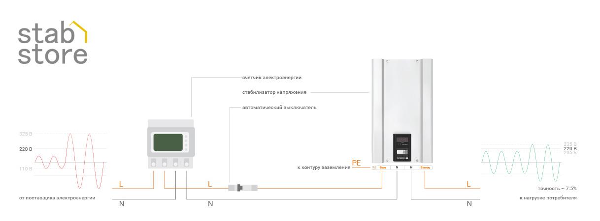 Схема подключения стабилизаторов напряжения ЭЛЕКС ГИБРИД к однофазной сети