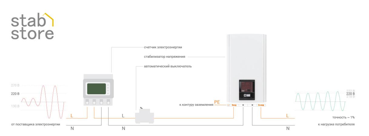 Схема подключения стабилизаторов напряжения ЭЛЕКС ГЕРЦ-ДУО к однофазной сети