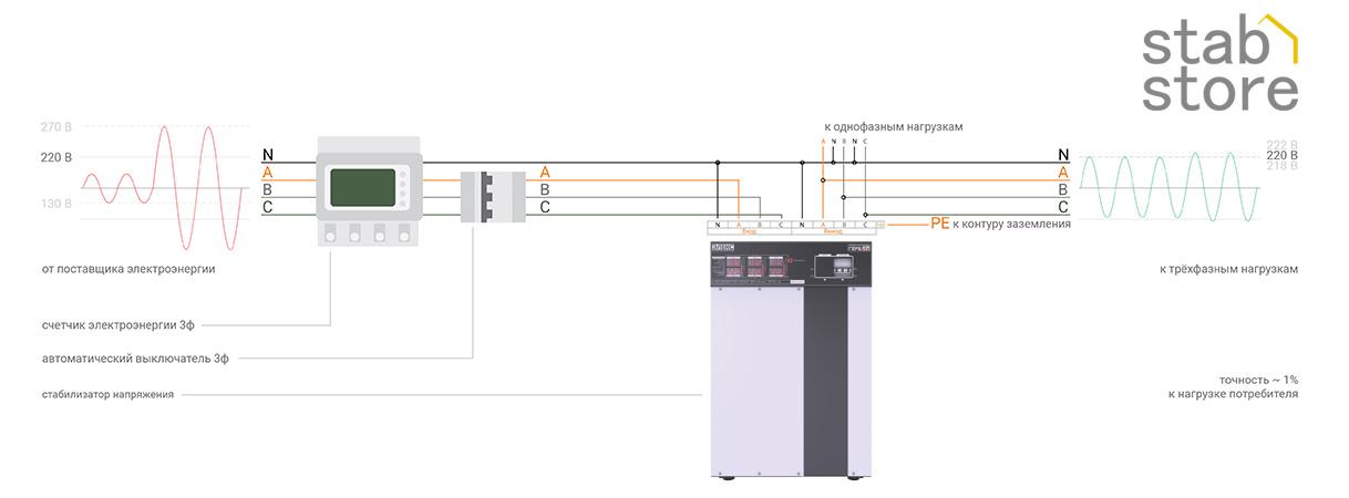 Схема подключения трехфазных стабилизаторов напряжения ЭЛЕКС ГЕРЦ к трехфазной сети