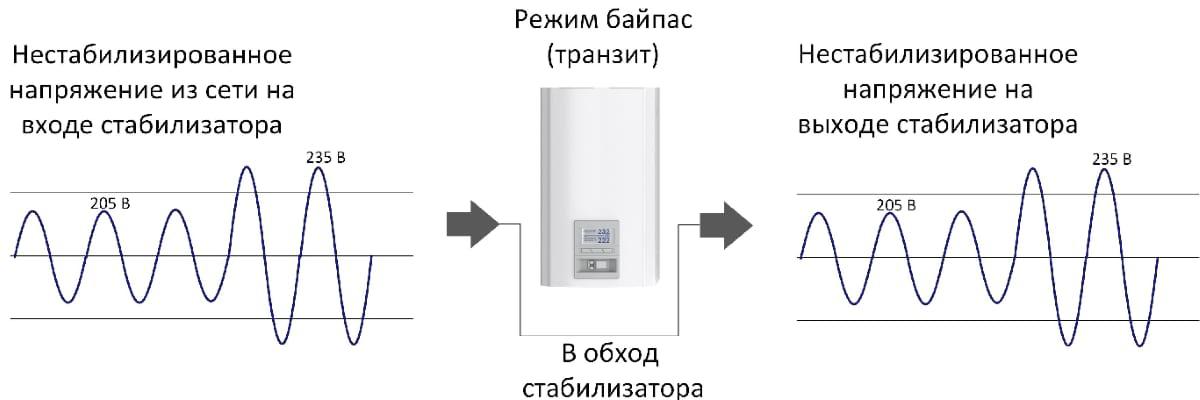 Режим байпас (транзит) в стабилизаторе