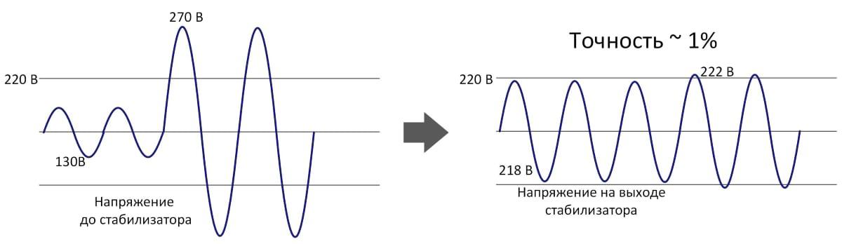 Погрешность (точность стабилизации) стабилизатора напряжения ±1%