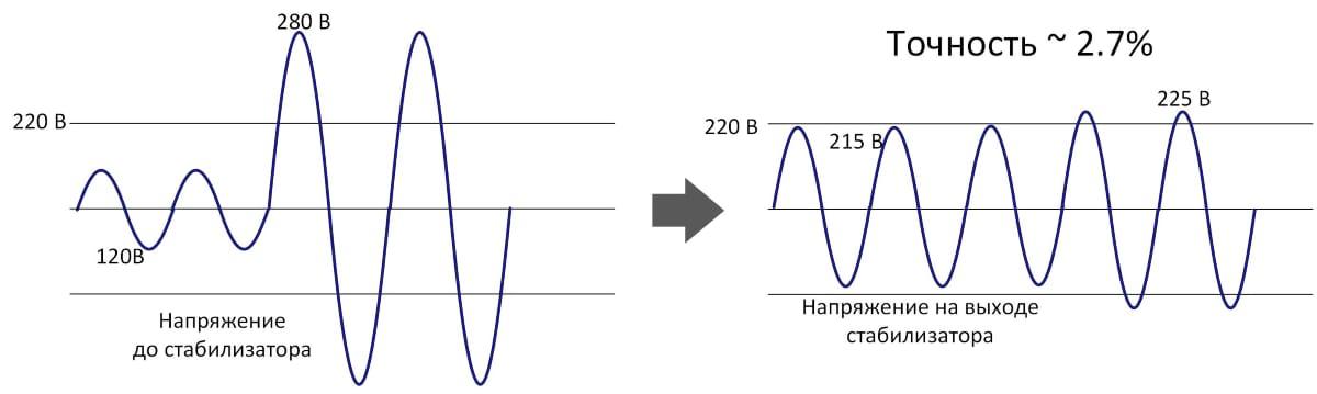 Погрешность (точность стабилизации) стабилизатора напряжения ±2,7%