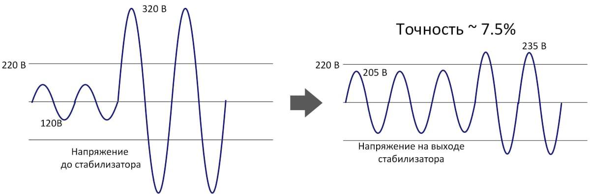 Погрешность (точность стабилизации) стабилизатора напряжения ±7,5%